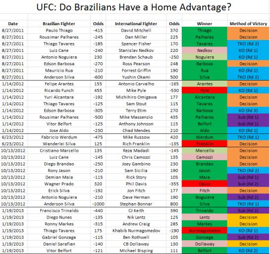 Brazil vs The World: Full Result Chart