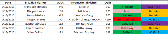 UFC on Fuel TV 7: Brazil vs. World Results