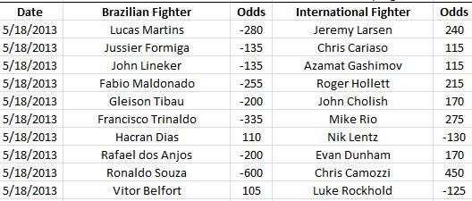 UFC on FX 8: Brazil vs The World Matchups