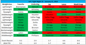 2014 MMA Analysis Predictions Update 1